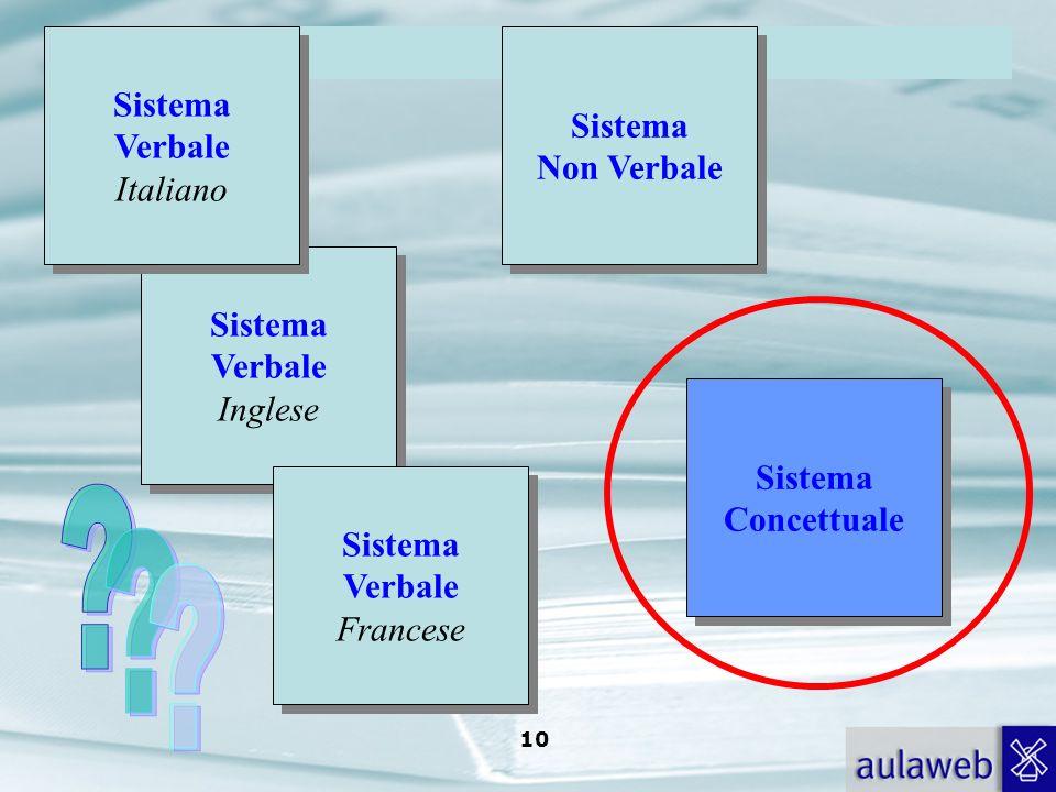 Rumiati, Lotto, Introduzione alla psicologia della comunicazione, il Mulino, 2007 Capitolo I. TITOLO 9 Sistema Verbale Sistema Non Verbale connessioni