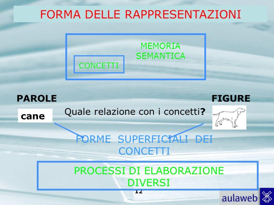 Rumiati, Lotto, Introduzione alla psicologia della comunicazione, il Mulino, 2007 Capitolo I. TITOLO 11 Proposizionali (proposizioni: rappresentazioni