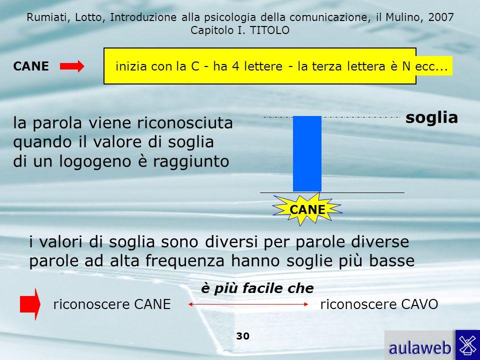 Rumiati, Lotto, Introduzione alla psicologia della comunicazione, il Mulino, 2007 Capitolo I. TITOLO 29 input uditivo analisi acustica sistema logogen