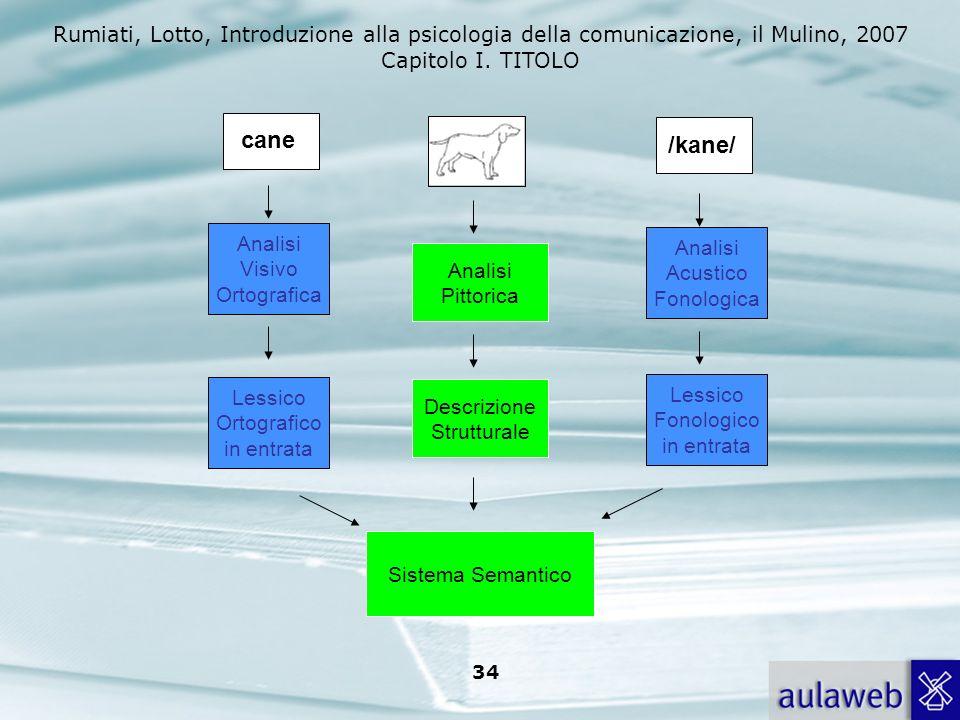 Rumiati, Lotto, Introduzione alla psicologia della comunicazione, il Mulino, 2007 Capitolo I. TITOLO 33 1) Tratti visivi delle lettere 2) Singole lett