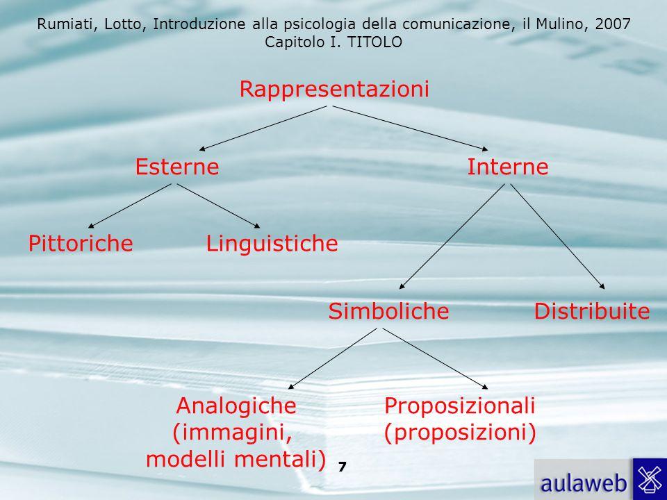 Rumiati, Lotto, Introduzione alla psicologia della comunicazione, il Mulino, 2007 Capitolo I. TITOLO 6 Due (classi di) modelli I.Modelli che prevedono
