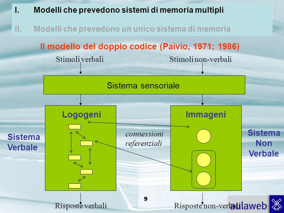 Rumiati, Lotto, Introduzione alla psicologia della comunicazione, il Mulino, 2007 Capitolo I. TITOLO 8 SISTEMI SEMANTICI INDIPENDENTI Modello del dopp
