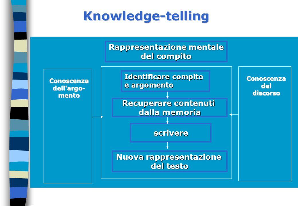 Knowledge-telling Rappresentazione mentale del compito Identificare compito e argomento Recuperare contenuti dalla memoria scrivere Nuova rappresentaz