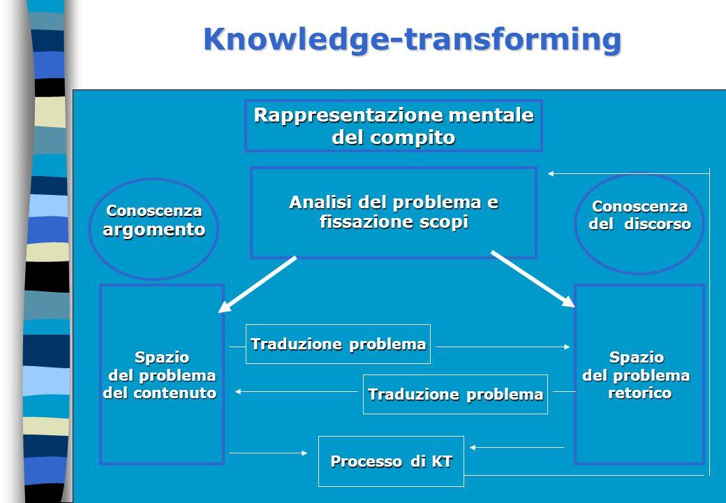 Knowledge-transforming Rappresentazione mentale del compito Analisi del problema e fissazione scopi Conoscenza del discorso Conoscenzaargomento Spazio