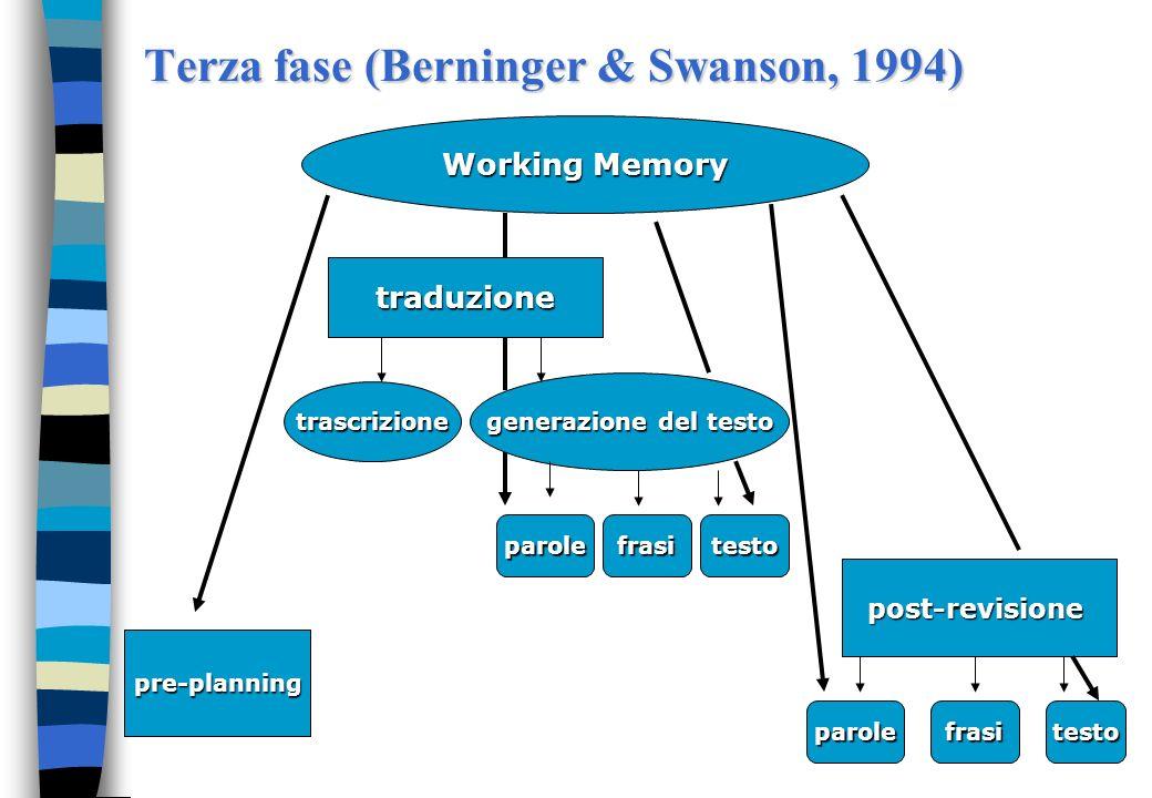 Terza fase (Berninger & Swanson, 1994) Working Memory generazione del testo traduzione post-revisione testofrasiparole pre-planning trascrizione parol