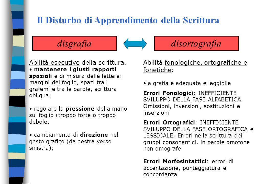 Il Disturbo di Apprendimento della Scrittura Disturbo dellApprendimento della Scrittura disgrafiadisortografia Abilità esecutive della scrittura. mant