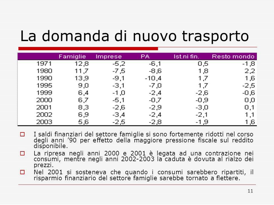 11 La domanda di nuovo trasporto I saldi finanziari del settore famiglie si sono fortemente ridotti nel corso degli anni 90 per effetto della maggiore pressione fiscale sul reddito disponibile.