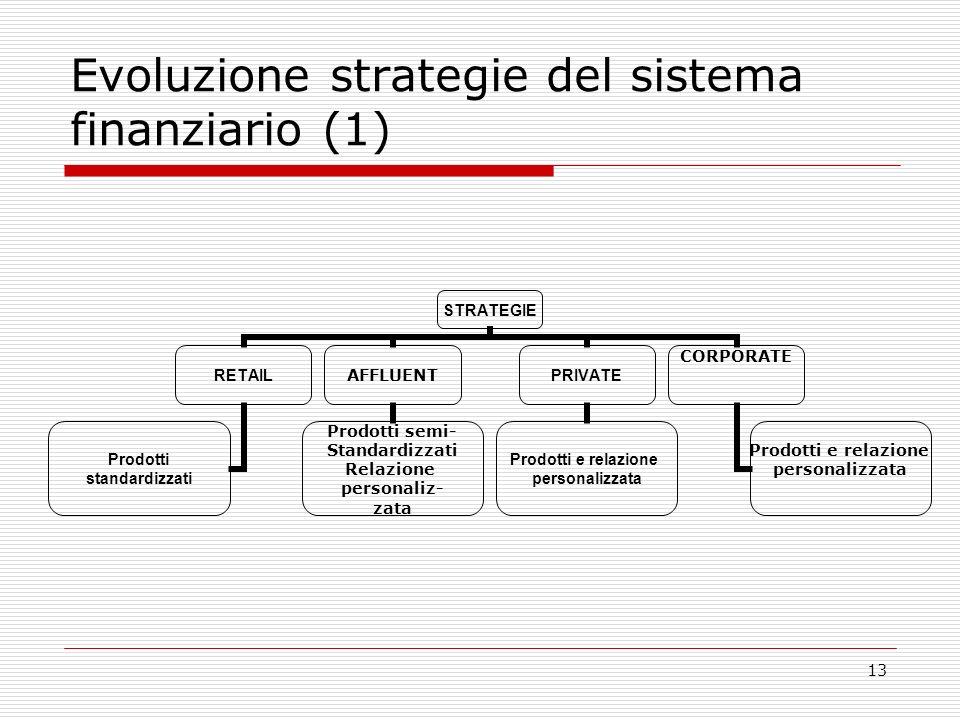 13 Evoluzione strategie del sistema finanziario (1) STRATEGIE RETAIL Prodotti standardizzati AFFLUENT Prodotti semi- Standardizzati Relazione personaliz- zata PRIVATE Prodotti e relazione personalizzata CORPORATE Prodotti e relazione personalizzata
