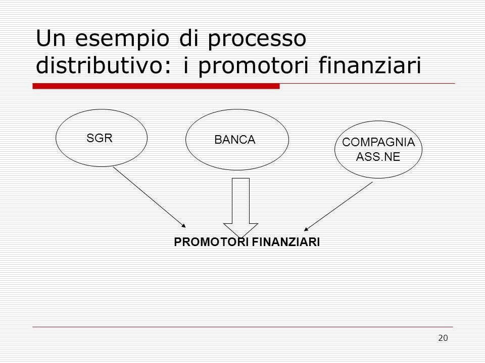 20 Un esempio di processo distributivo: i promotori finanziari SGR BANCA COMPAGNIA ASS.NE PROMOTORI FINANZIARI