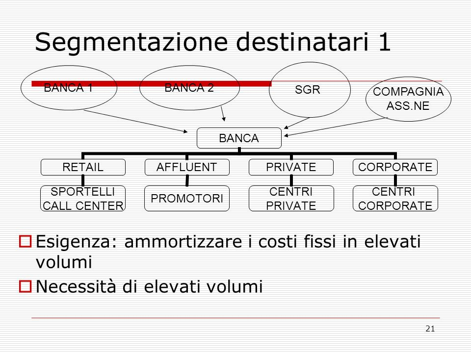 21 Segmentazione destinatari 1 BANCA RETAIL SPORTELLI CALL CENTER AFFLUENT PROMOTORI PRIVATE CENTRI PRIVATE CORPORATE CENTRI CORPORATE Esigenza: ammor