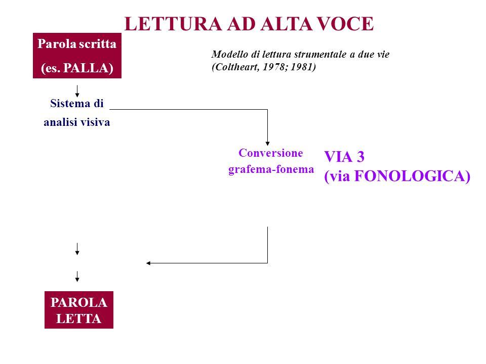 LETTURA AD ALTA VOCE Parola scritta (es. PALLA) Sistema di analisi visiva PAROLA LETTA Conversione grafema-fonema VIA 3 (via FONOLOGICA) Modello di le