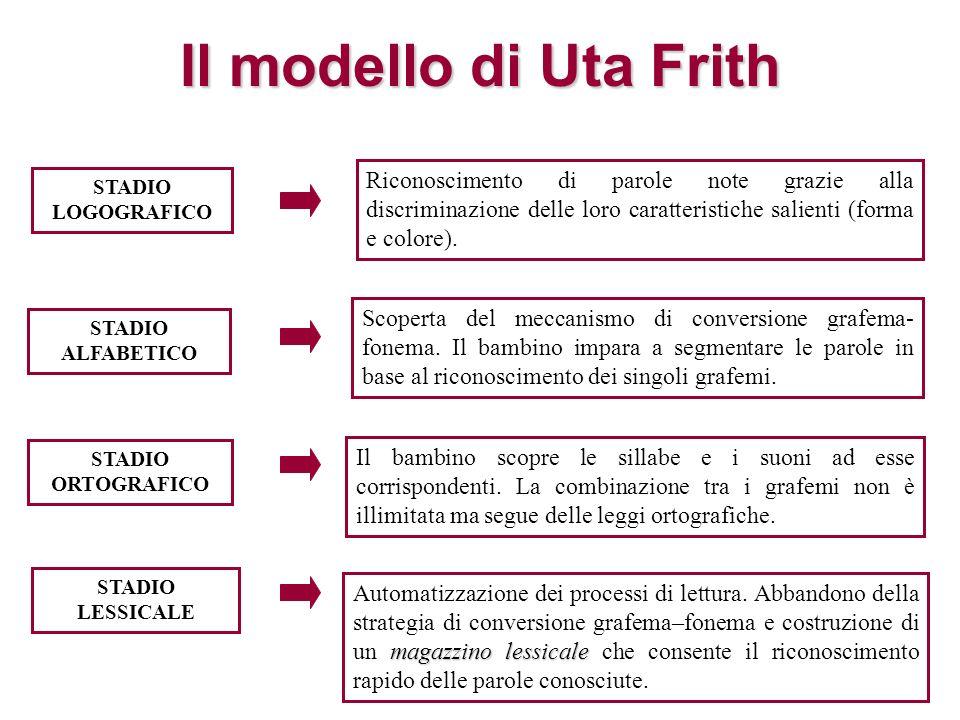 Il modello di Uta Frith Riconoscimento di parole note grazie alla discriminazione delle loro caratteristiche salienti (forma e colore). Scoperta del m
