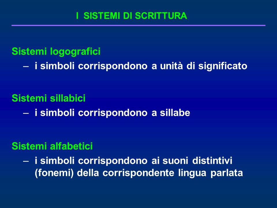 Sistemi logografici –i simboli corrispondono a unità di significato Sistemi sillabici –i simboli corrispondono a sillabe Sistemi alfabetici –i simboli