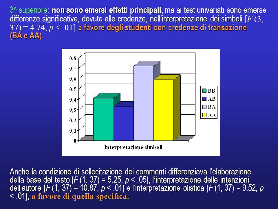 non sono emersi effetti principali interpretazione dei simboli a favore degli studenti con credenze di transazione 3^ superiore: non sono emersi effet