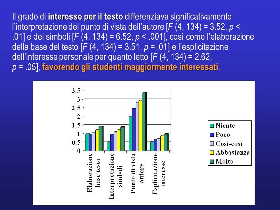 interesse per il testo Il grado di interesse per il testo differenziava significativamente linterpretazione del punto di vista dellautore [ F (4, 134)