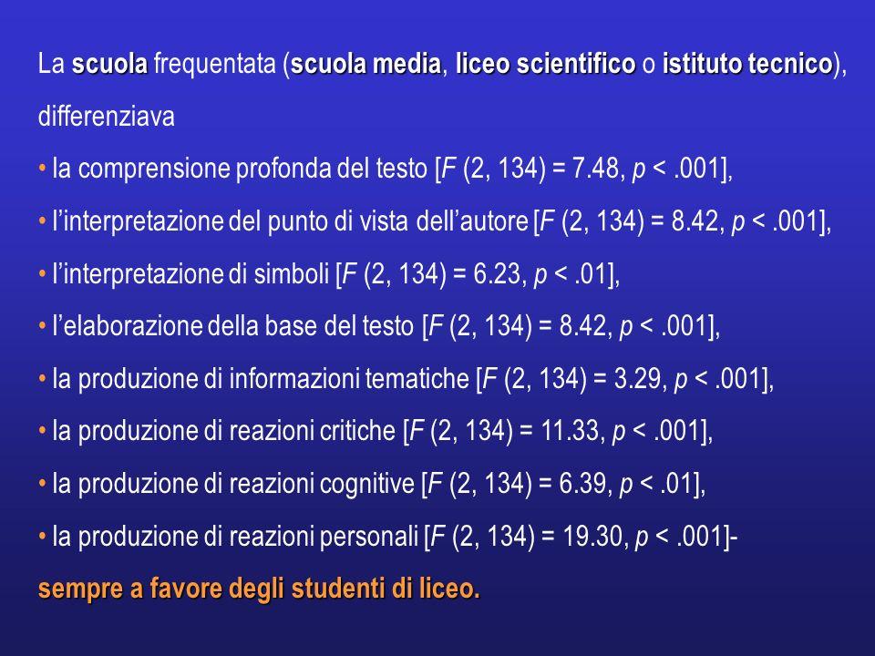 scuola scuola medialiceo scientificoistituto tecnico La scuola frequentata ( scuola media, liceo scientifico o istituto tecnico ), differenziava la co