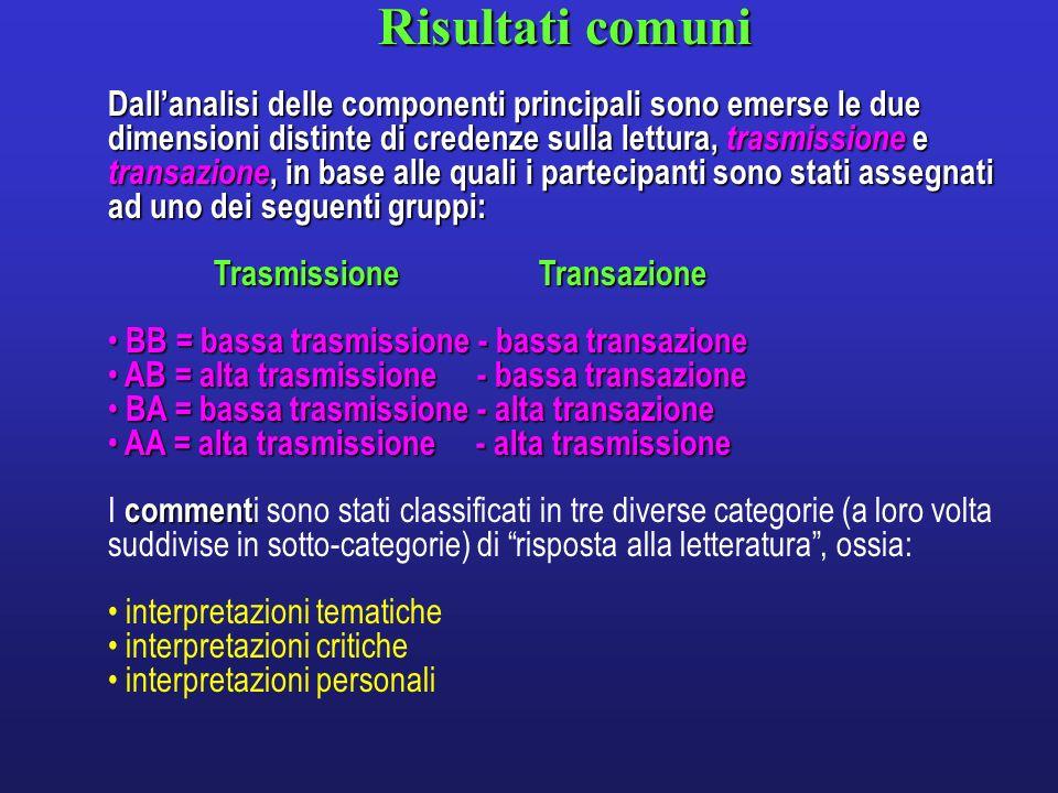 Risultati comuni Dallanalisi delle componenti principali sono emerse le due dimensioni distinte di credenze sulla lettura, trasmissione e transazione,