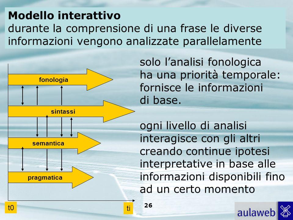 Rumiati, Lotto, Introduzione alla psicologia della comunicazione, il Mulino, 2007 Capitolo I. TITOLO 26 fonologia sintassi semantica pragmatica t0 ti