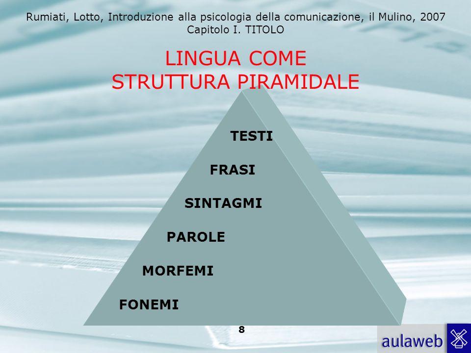 Rumiati, Lotto, Introduzione alla psicologia della comunicazione, il Mulino, 2007 Capitolo I. TITOLO 8 FONEMI MORFEMI PAROLE SINTAGMI FRASI TESTI LING