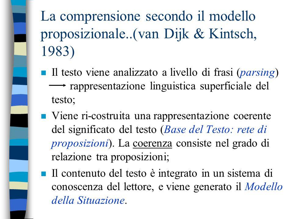 La comprensione secondo il modello proposizionale..(van Dijk & Kintsch, 1983) n Il testo viene analizzato a livello di frasi (parsing) rappresentazione linguistica superficiale del testo; n Viene ri-costruita una rappresentazione coerente del significato del testo (Base del Testo: rete di proposizioni).