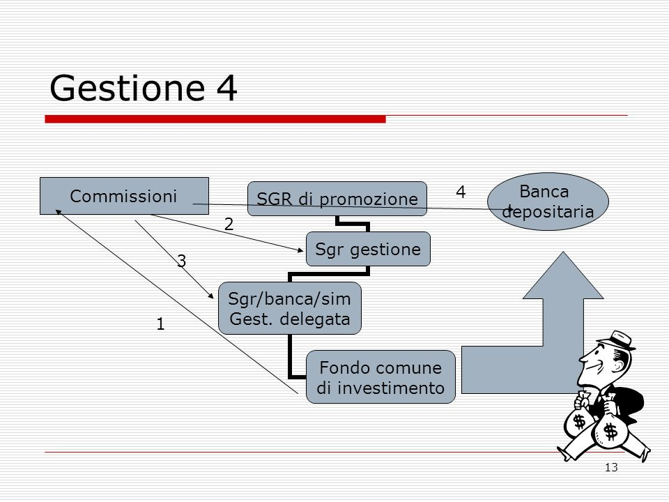 13 Gestione 4 SGR di promozione Sgr gestione Sgr/banca/sim Gest.