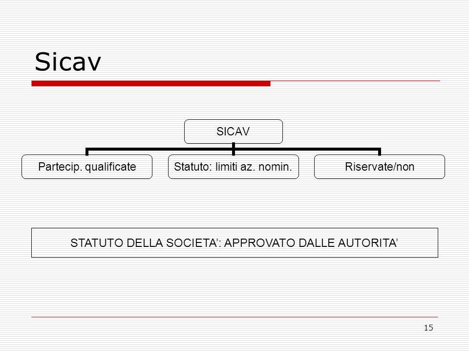 15 Sicav SICAV Partecip. qualificate Statuto: limiti az.