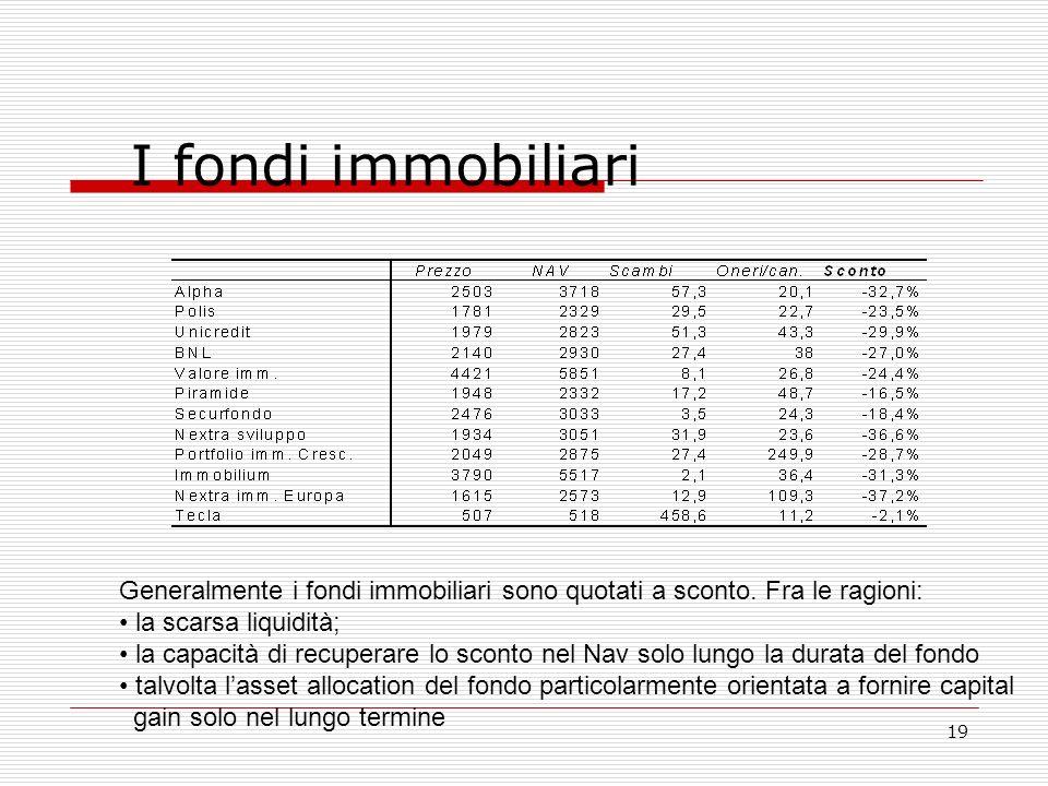 19 I fondi immobiliari Generalmente i fondi immobiliari sono quotati a sconto.