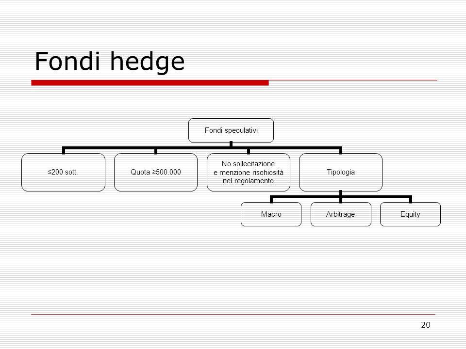 20 Fondi hedge Fondi speculativi 200 sott.Quota 500.000 No sollecitazione e menzione rischiosità nel regolamento Tipologia MacroArbitrageEquity