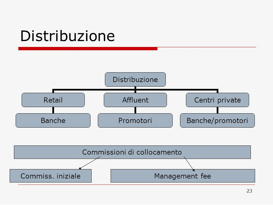 23 Distribuzione Retail Banche Affluent Promotori Centri private Banche/promotori Commissioni di collocamento Commiss. inizialeManagement fee