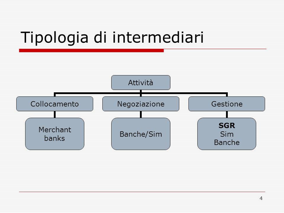 4 Tipologia di intermediari Attività Collocamento Merchant banks Negoziazione Banche/Sim Gestione SGR Sim Banche