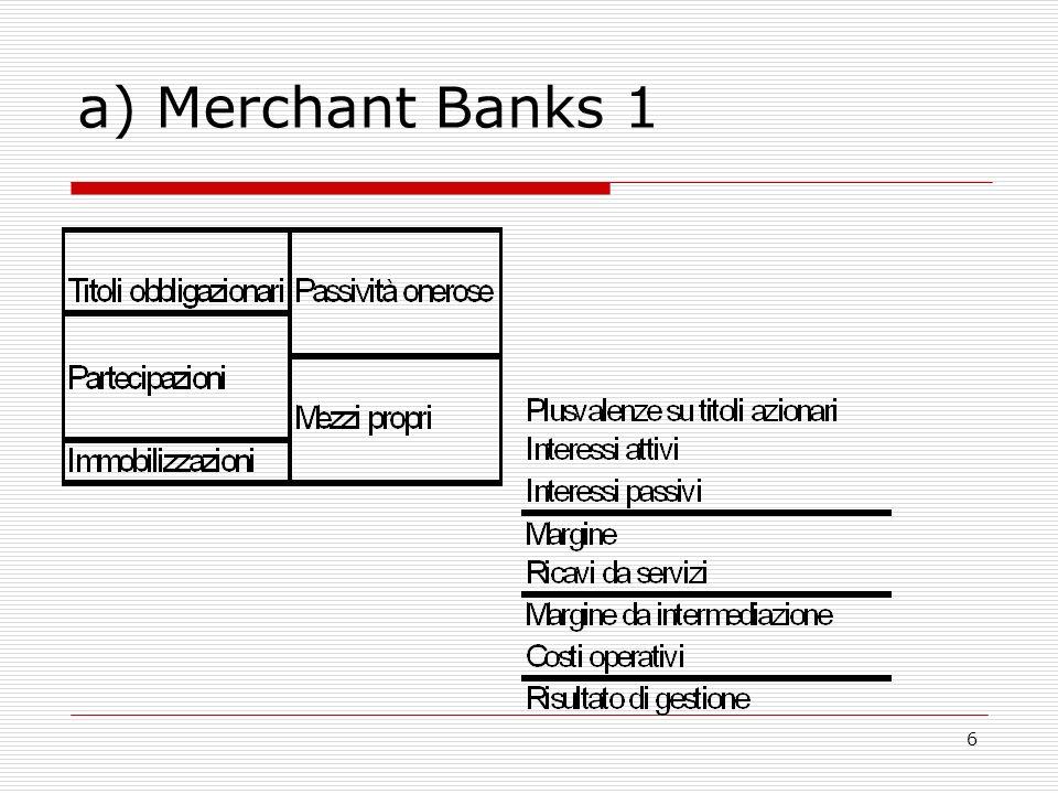 6 a) Merchant Banks 1