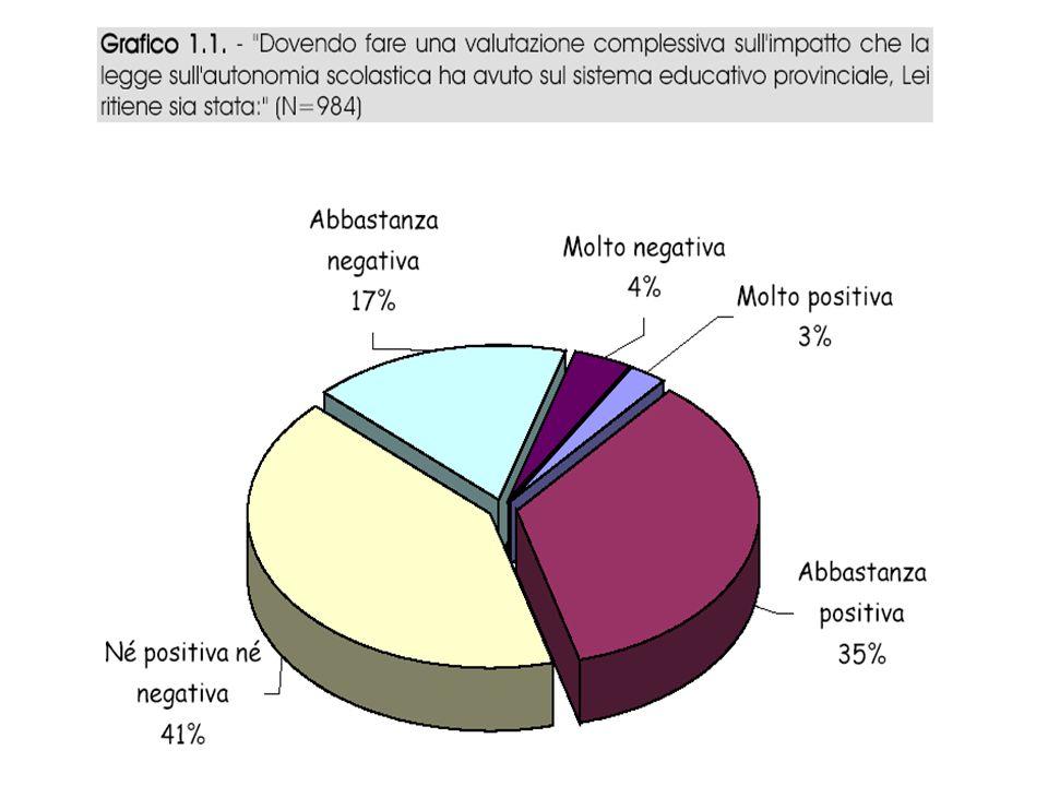 SSIS Rovereto, a cura di Ernesto Passante 31 gennaio 200518 autonomia e progettualità Il Progetto di istituto è stato elaborato nella gran maggioranza dei casi da una commissione o gruppo di progetto designato dal collegio dei docenti.