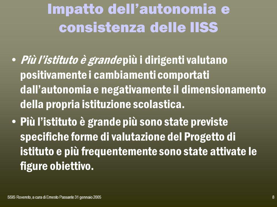 SSIS Rovereto, a cura di Ernesto Passante 31 gennaio 20059