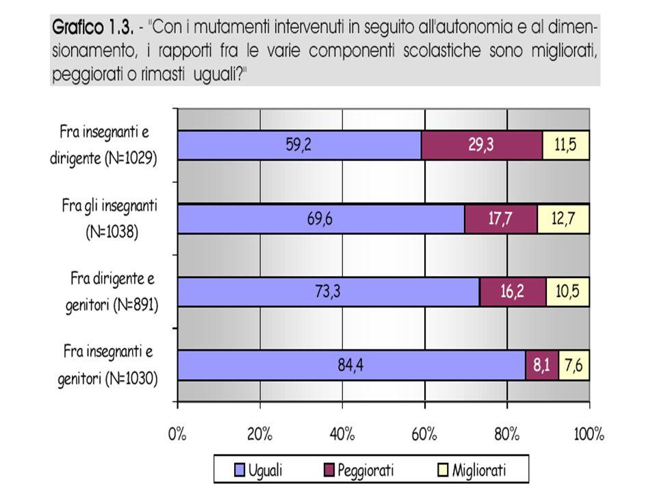 SSIS Rovereto, a cura di Ernesto Passante 31 gennaio 200520 segue disponibilità all impegno degli insegnanti Un terzo dei docenti trentini, se cambiassero le condizioni di lavoro, sarebbero disponibili a un maggiore impegno.