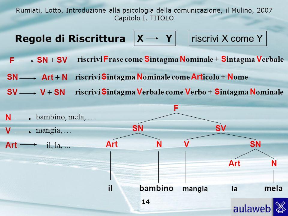 Rumiati, Lotto, Introduzione alla psicologia della comunicazione, il Mulino, 2007 Capitolo I. TITOLO 14 F SN + SV riscrivi F rase come S intagma N omi