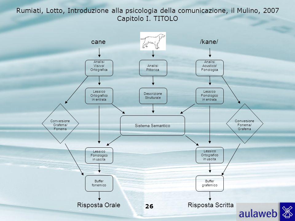 Rumiati, Lotto, Introduzione alla psicologia della comunicazione, il Mulino, 2007 Capitolo I. TITOLO 26 Sistema Semantico Conversione Grafema/ Fonema