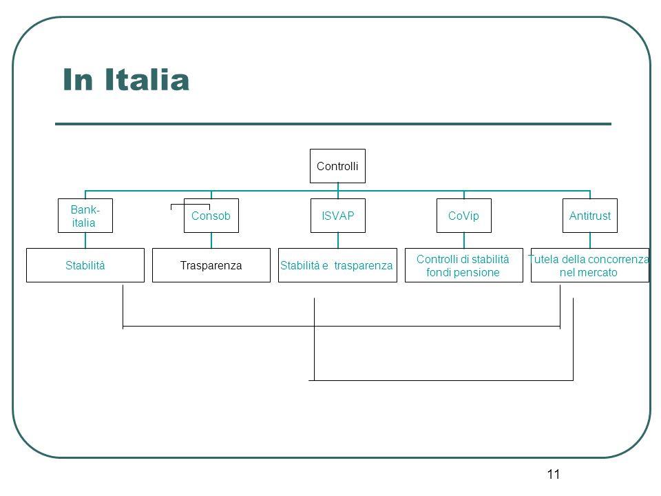 11 In Italia Controlli Bank- italia Stabilità Consob Trasparenza ISVAP Stabilità e trasparenza CoVip Controlli di stabilità fondi pensione Antitrust T