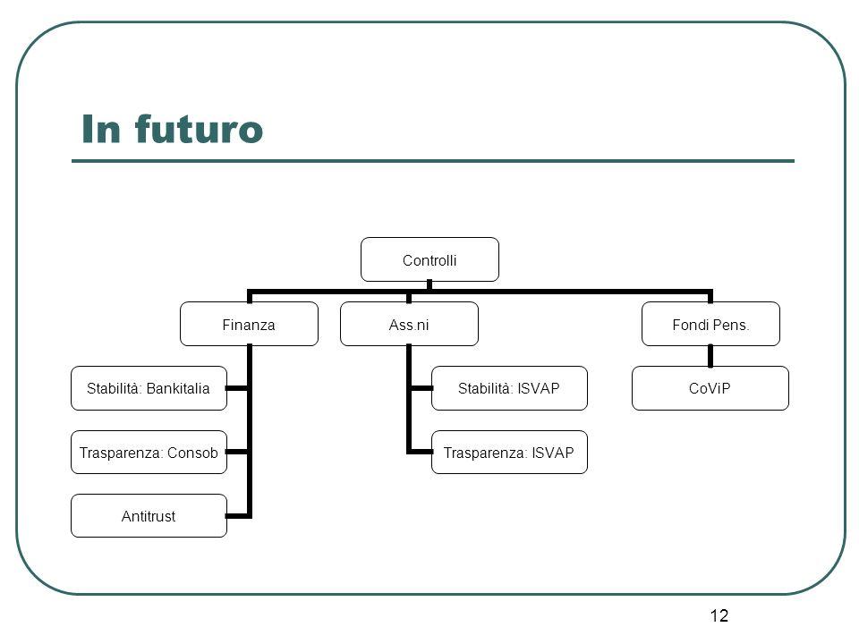 12 In futuro Controlli Finanza Stabilità: Bankitalia Trasparenza: Consob Antitrust Ass.ni Stabilità: ISVAP Trasparenza: ISVAP Fondi Pens. CoViP