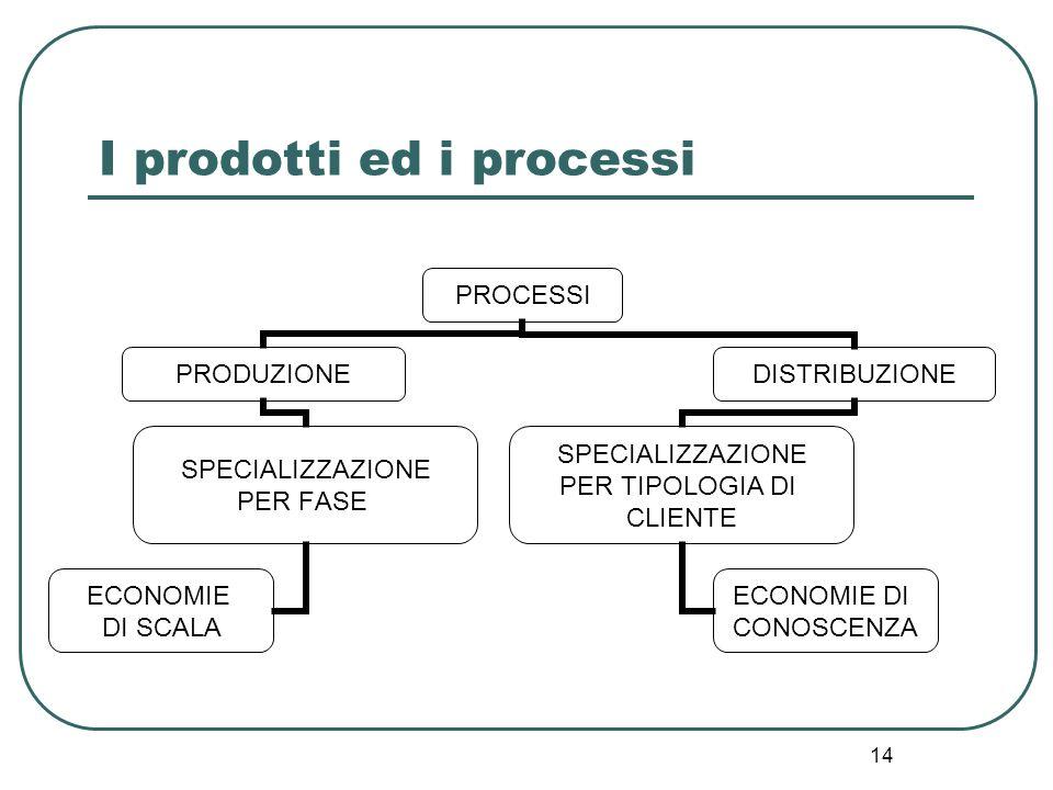 14 I prodotti ed i processi PROCESSI PRODUZIONE SPECIALIZZAZIONE PER FASE ECONOMIE DI SCALA DISTRIBUZIONE SPECIALIZZAZIONE PER TIPOLOGIA DI CLIENTE EC
