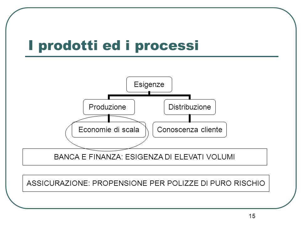 15 I prodotti ed i processi Esigenze Produzione Economie di scala Distribuzione Conoscenza cliente BANCA E FINANZA: ESIGENZA DI ELEVATI VOLUMI ASSICUR