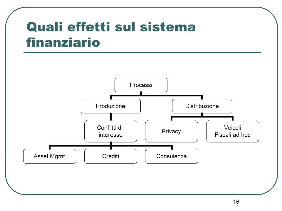 16 Quali effetti sul sistema finanziario Processi Produzione Conflitti di interesse Asset MgmtCreditiConsulenza Distribuzione Privacy Veicoli Fiscali