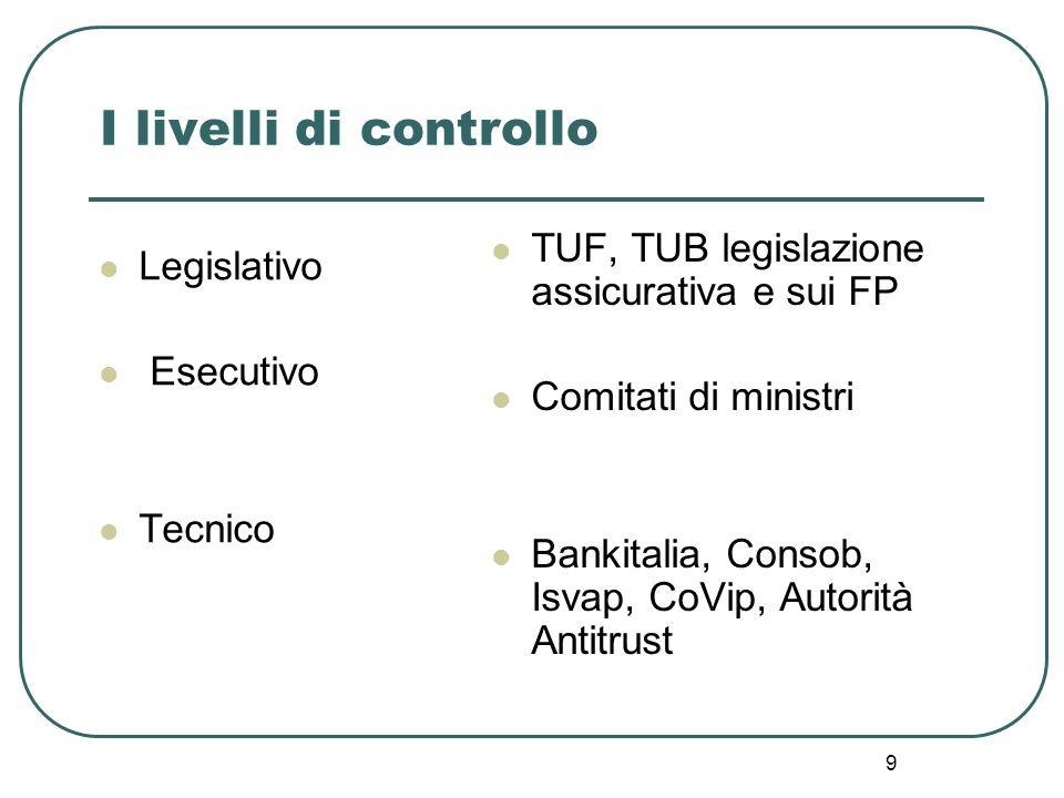 9 I livelli di controllo Legislativo Esecutivo Tecnico TUF, TUB legislazione assicurativa e sui FP Comitati di ministri Bankitalia, Consob, Isvap, CoV