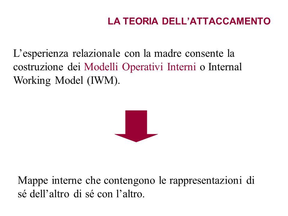 LA TEORIA DELLATTACCAMENTO Lesperienza relazionale con la madre consente la costruzione dei Modelli Operativi Interni o Internal Working Model (IWM).