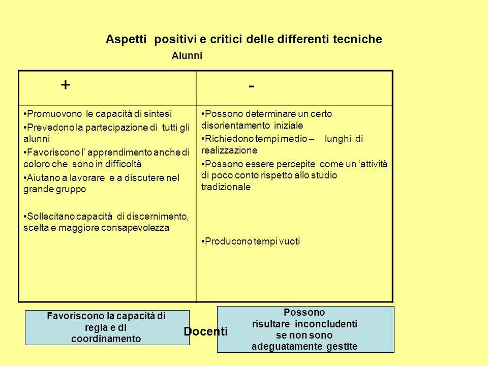 Aspetti positivi e critici delle differenti tecniche + - Promuovono le capacità di sintesi Prevedono la partecipazione di tutti gli alunni Favoriscono