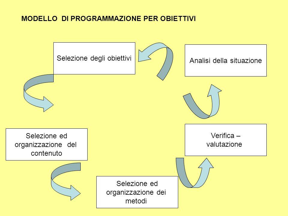 MODELLO DI PROGRAMMAZIONE PER OBIETTIVI Selezione ed organizzazione del contenuto Selezione degli obiettivi Analisi della situazione Verifica – valuta