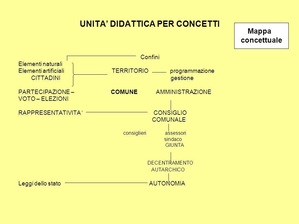 COMUNE MUNICIPIO- IMPIEGATI - SINDACO Servizi offerti Terrritorio elem.