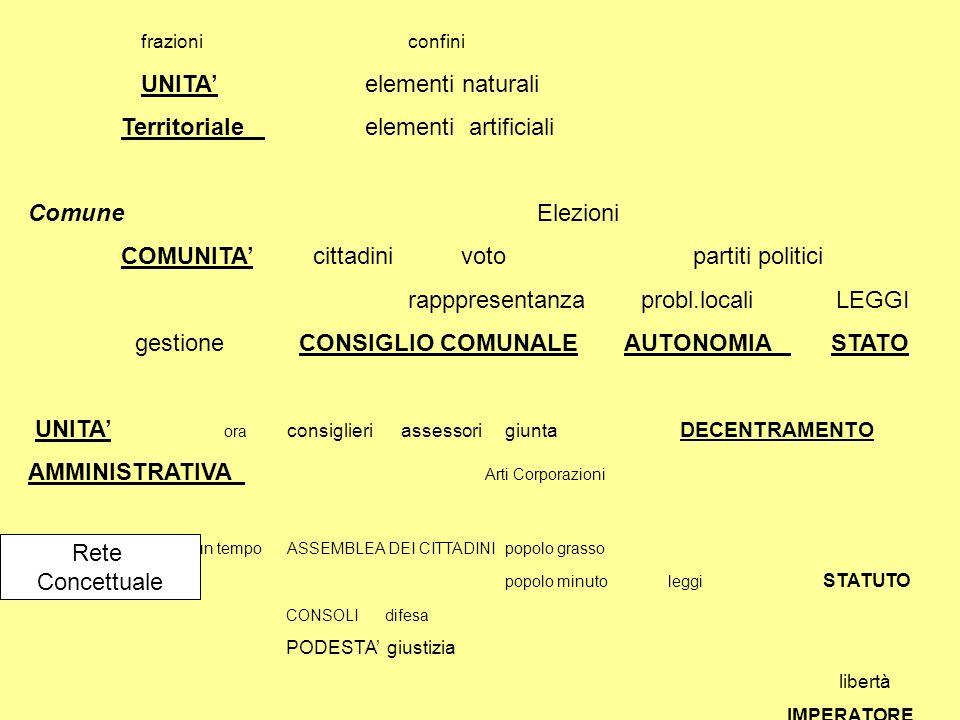 frazioni confini UNITA elementi naturali Territoriale elementi artificiali Comune Elezioni COMUNITA cittadini voto partiti politici rapppresentanza pr