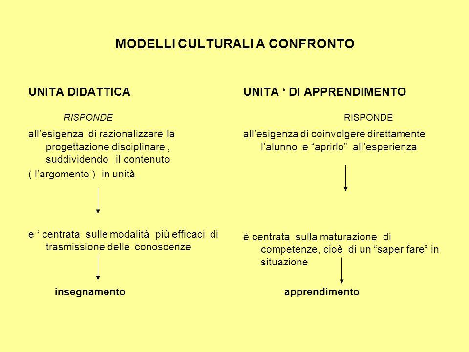 MODELLI CULTURALI A CONFRONTO UNITA DIDATTICA RISPONDE allesigenza di razionalizzare la progettazione disciplinare, suddividendo il contenuto ( largom