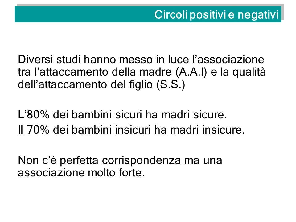 Circoli positivi e negativi Diversi studi hanno messo in luce lassociazione tra lattaccamento della madre (A.A.I) e la qualità dellattaccamento del fi