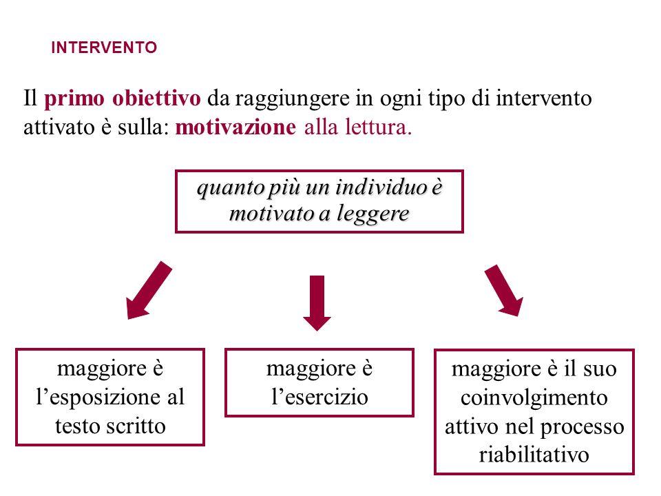 INTERVENTO Il primo obiettivo da raggiungere in ogni tipo di intervento attivato è sulla: motivazione alla lettura. maggiore è lesposizione al testo s